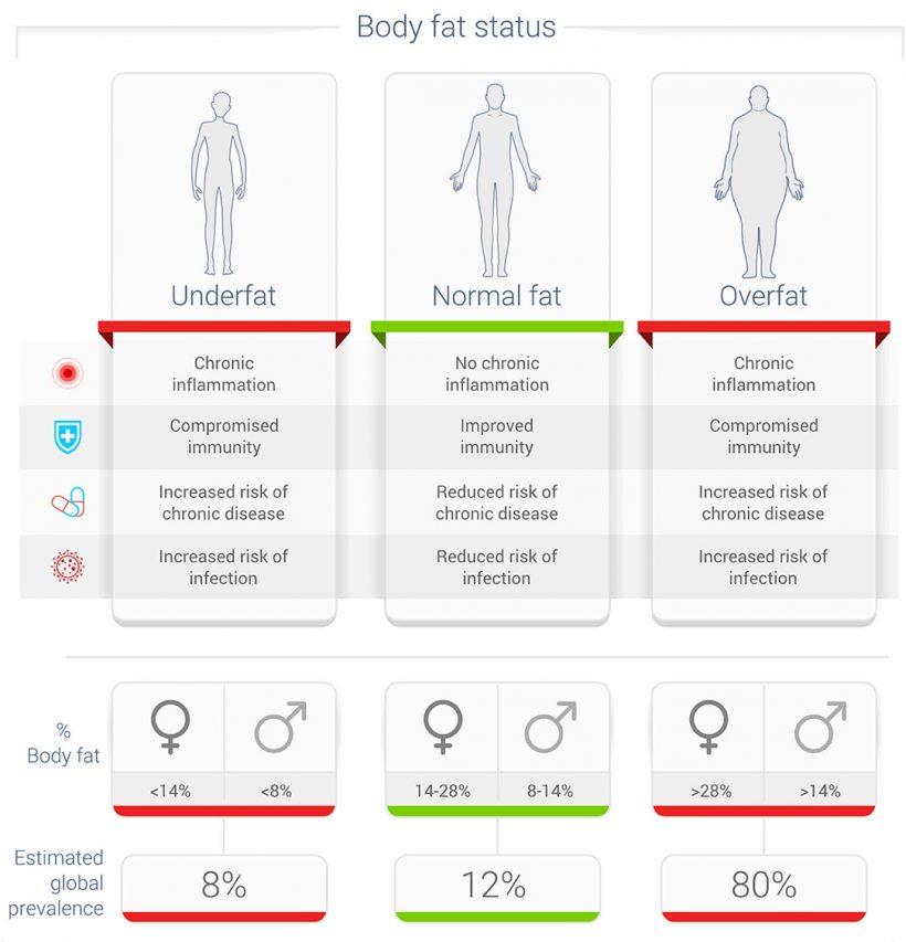 Obesidad y Covid 19